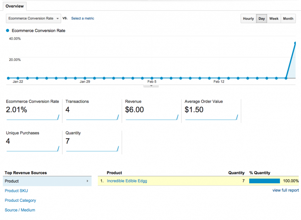 Google Analytics Ecommerce Overview